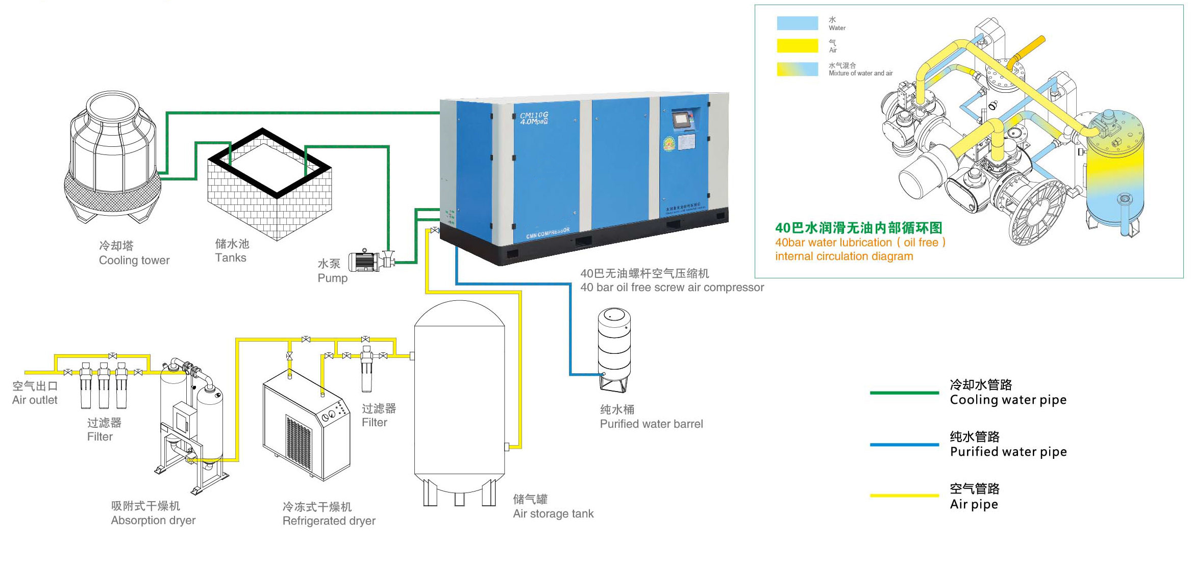 screw air compressor system installation diagram